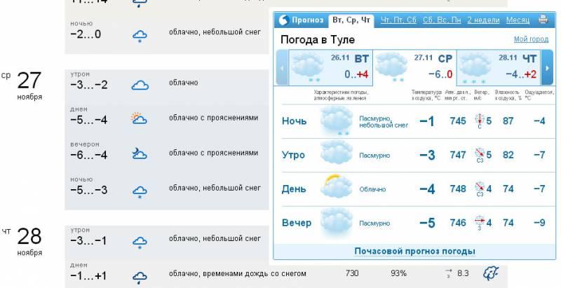 баночка погода гисметео на 2 новомосковск тульская область каждый мастер